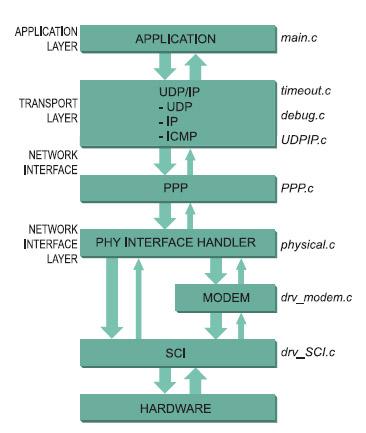 Figura 3. La reazione tra i layer della pila ISO/OSI e i moduli software