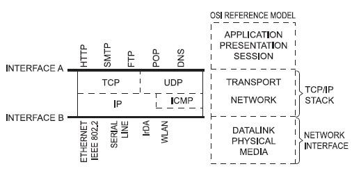 Figura 2. Le due interfacce del Transport/Network layer