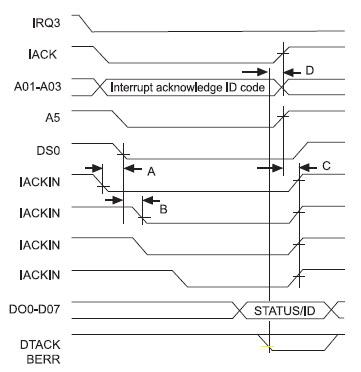 Figura 8. Meccanismo di interrupt