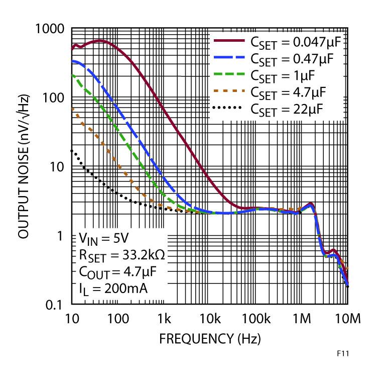Figura 11. Il diagramma della densità spettrale del rumore mostra l'effetto dell'aumento della capacità del pin SET sull'LT3042.