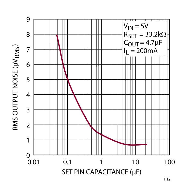 Figura 12. Aumentando la capacità del pin SET si riduce il valore efficace del rumore nella banda da 10Hz a 100kHz.