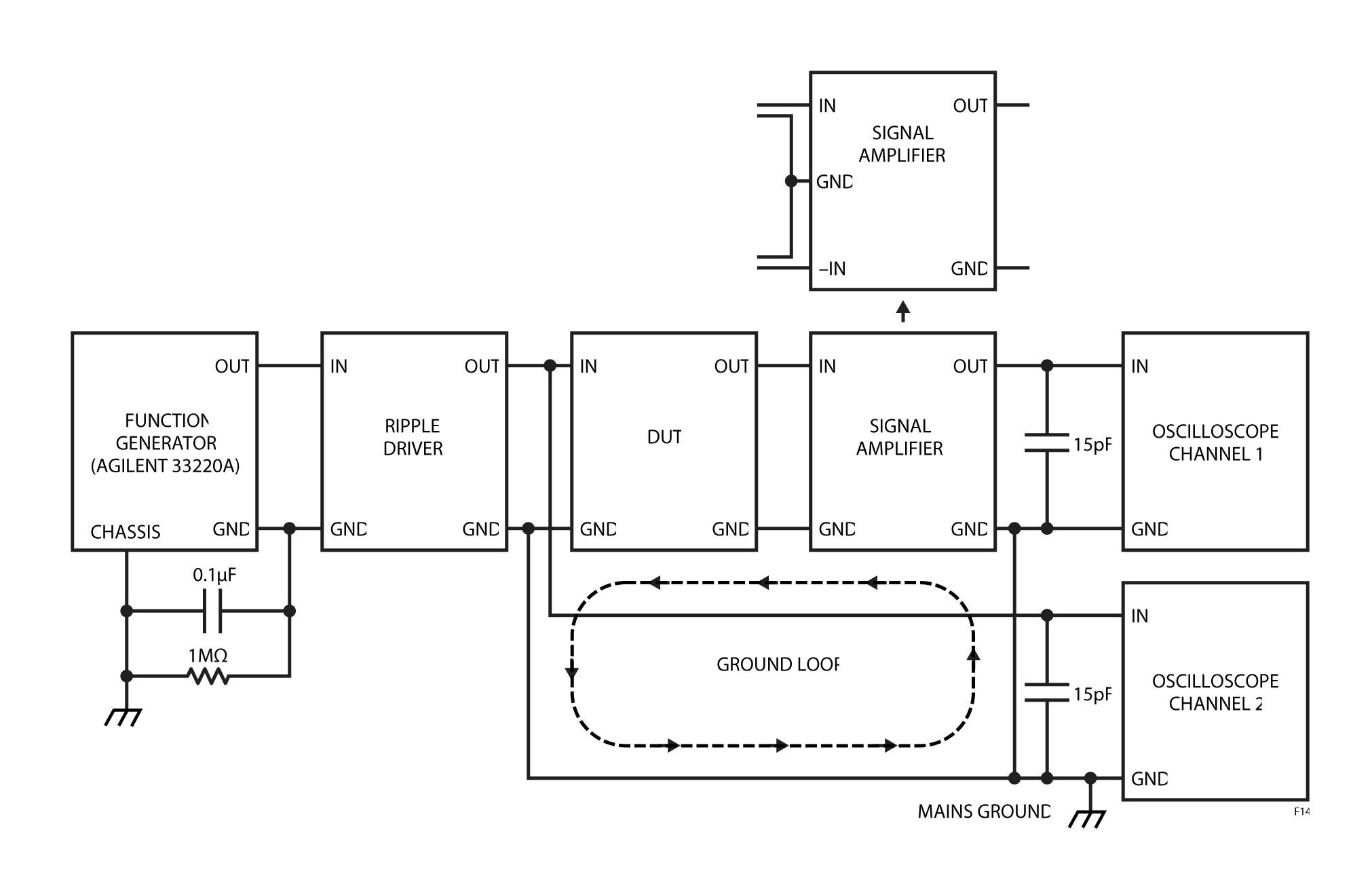 Figura 14. Il diagramma a blocchi del circuito di misura della reiezione di segnali dell'alimentatore mostra anelli di massa. Passando da un amplificatore differenziale a uno sbilanciato si risolve il problema degli anelli di massa.