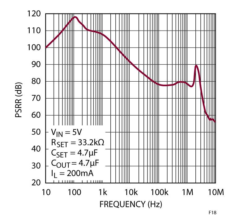 Figura 18. Il grafico della reiezione di segnali dell'alimentatore attuata dall'LT3042 mostra >70dB a frequenze prossime a 4MHz.