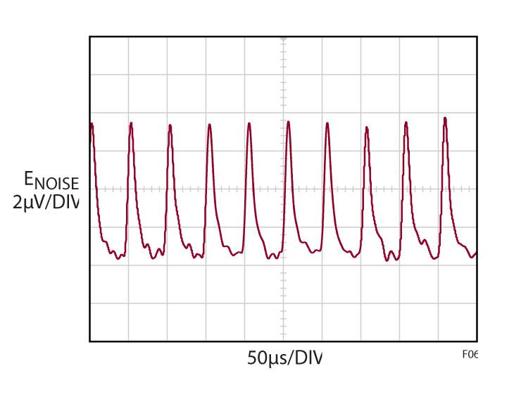 Figura 6. Il segnale rappresentato, con l'ingresso in corto e vicino all'oscilloscopio, evidenzia la sensibilità ai campi magnetici.