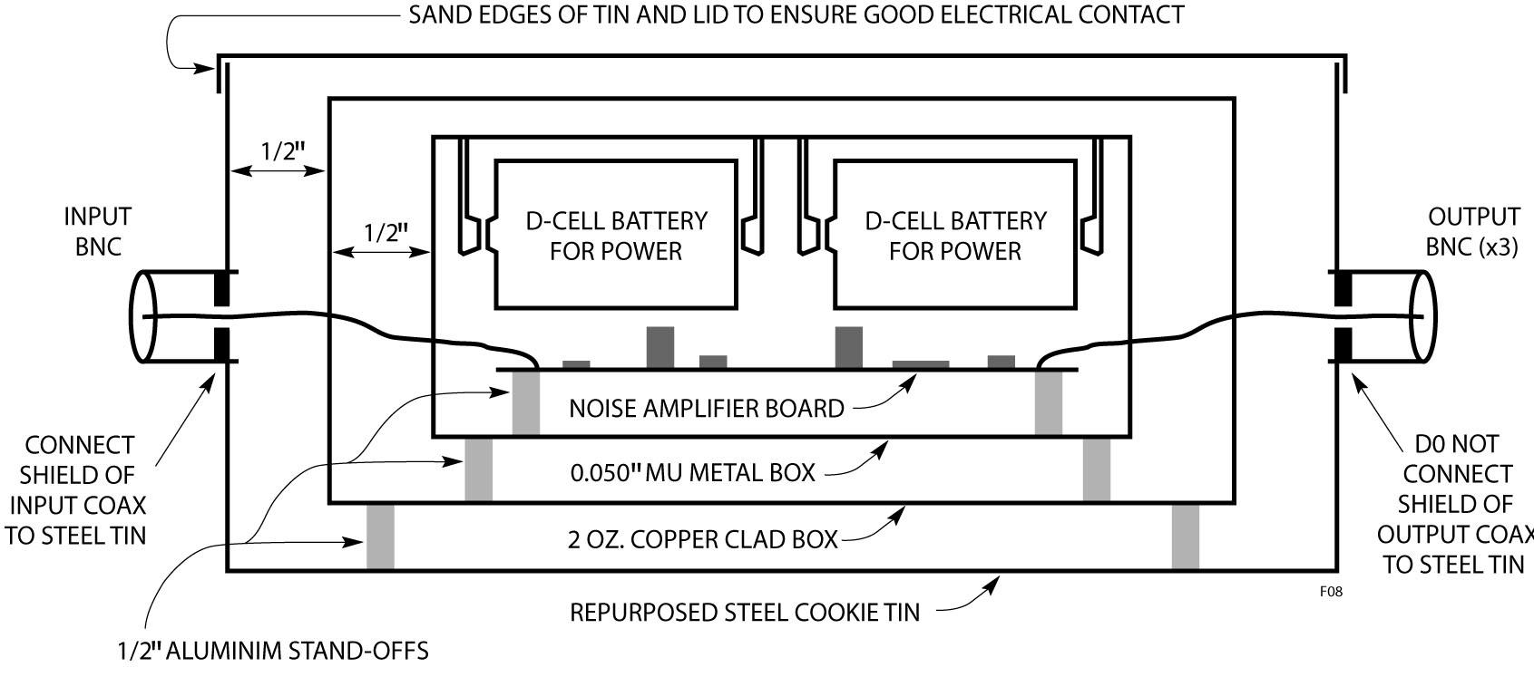 Figura 8. Dettagli costruttivi del contenitore schermato. Si noti che solo la schermatura del cavo coassiale d'ingresso è collegata al contenitore metallico per prevenire anelli di massa.