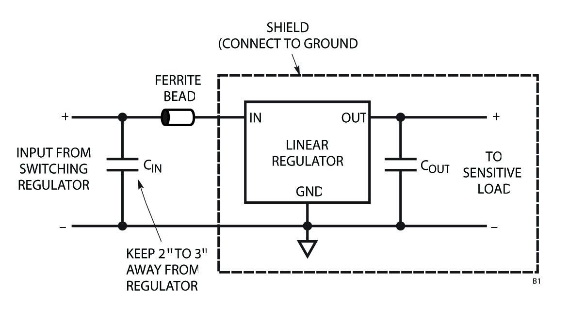 Figura B1: La combinazione dell'impiego del cilindro di ferrite, della schermatura e della distanza fisica offre riduzione ottimale dei picchi ad alta frequenza