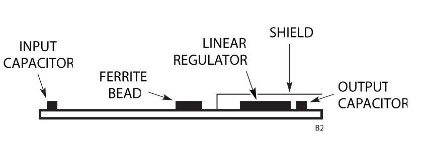 Figura B2. Costruzione della scheda della Figura 1