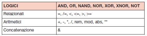 Tabella 2. Principali operatori VHDL