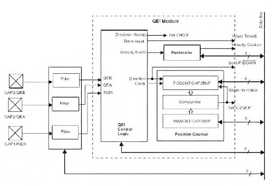 Figura 8. Schema a blocchi dell'interfaccia Quadrature Encoder del PIC per il controllo ottico di motori BLDC. Questo metodo assicura una precisione maggiore rispetto all'uso dei sensori ad effetto Hall