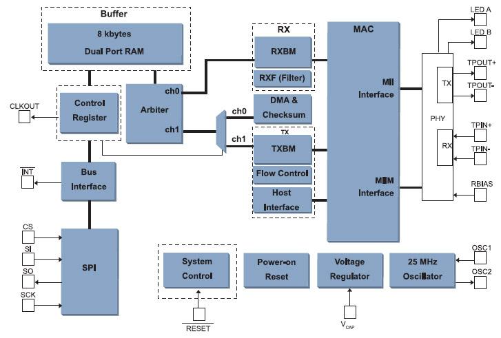 Figura 2. Schema a blocchi dettagliato del ENC28J60
