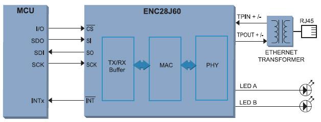 Figura 1. Schema a blocchi di un sistema basato su ENC28J60