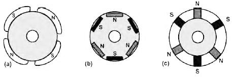 Figura 2. Sezione magnetica del rotore di un motore brushless. (a) Rotore con magneti sulla periferia; (b) Rotore con magneti incorporati; (c) Rotore con magneti inseriti. I materiali utilizzati possono essere ferrite o leghe. La prima scelta risulta più economica, la seconda consente di contenere le dimensioni