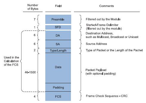 Figura 6. Struttura di un pacchetto IEEE 802.3