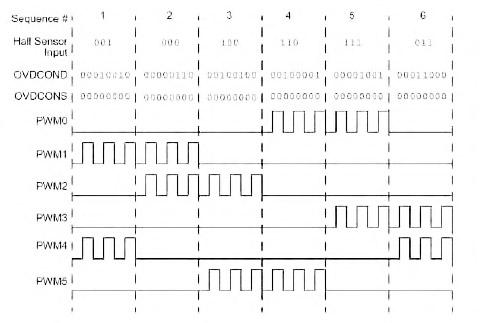 Figura 6. Utilizzo per registro OVDCOND per il controllo delle uscite del PCPWM
