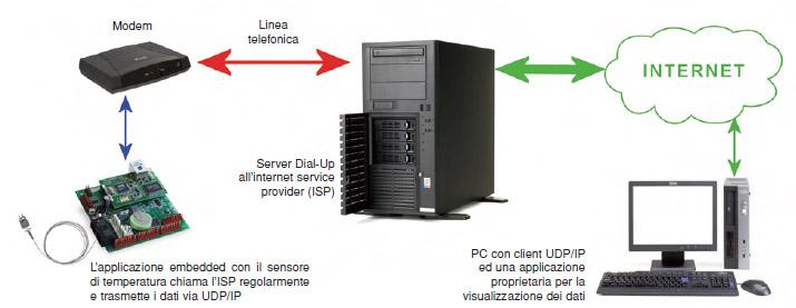 Figura 5. Una applicazione della pila UDP/IP