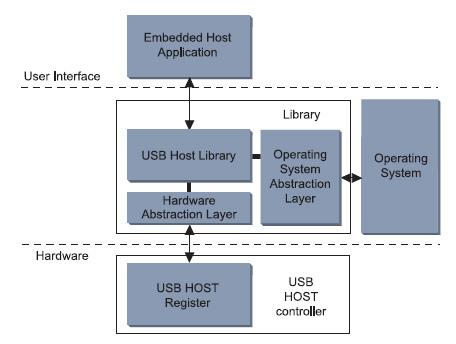Figura 2. L'architettura software per applicazioni USB di Fujitsu