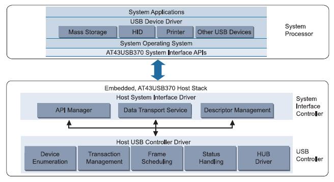 Figura 3. L'architettura software proposta da Atmel