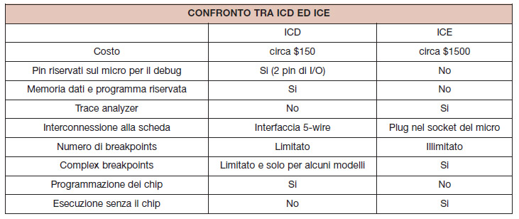 Tabella 4. Caratteristiche distintive a confronto dei debugger ed emulatori ICD e ICE