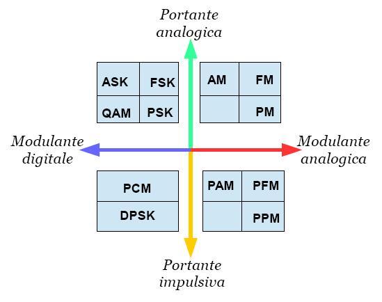 classificazione_modulazioni