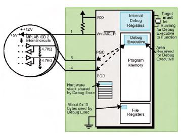 Figura 4. Connessioni elettriche tra ICD 2 e target board