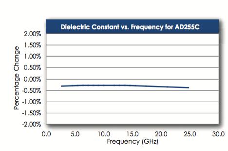 Figura 1: costante dielettrica in funzione della frequenza per materiali