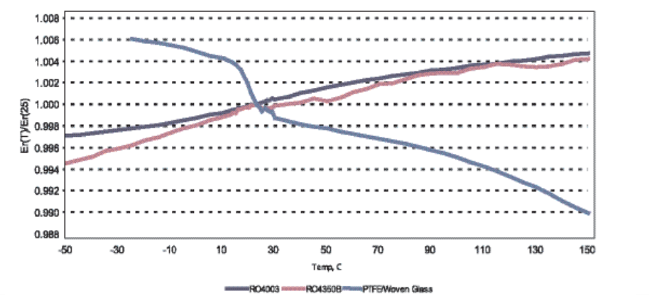 Figura 3: Costante dielettrica vs Temperatura per la serie di Materiali RO