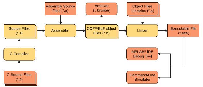 Figura 1. Flusso dei dati del processo di compilazione