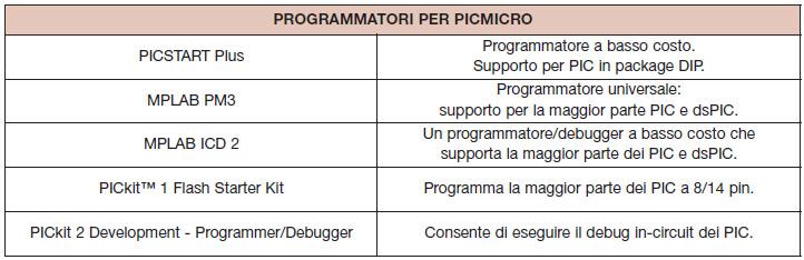 Tabella 2. I programmatori per PICMicro che Microchip mette a disposizione