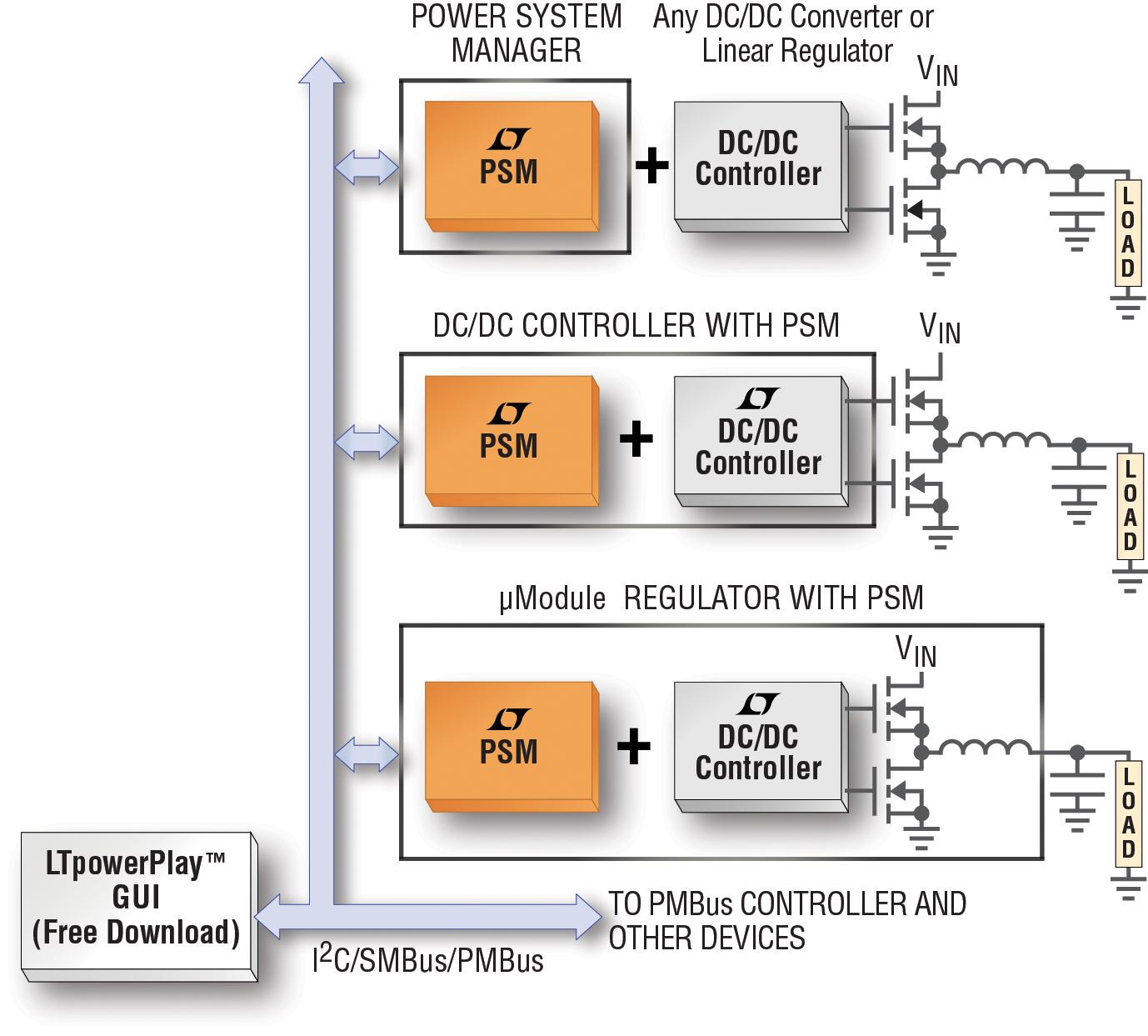 Figura 1. Configurazione tipica di un sistema di gestione digitale di sistemi di alimentazione