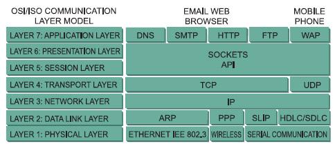 Figura 1. La pila ISO/OSI
