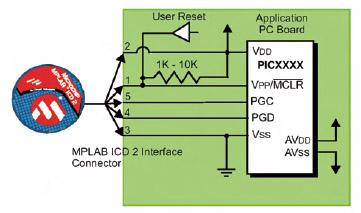Figura 2. Rendendo la propria scheda ICD-compatible si ha la possibilità di riprogrammare e testare il chip senza rimuoverlo dalla scheda.