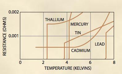 superconduttivita