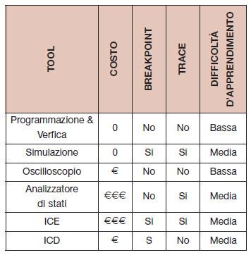 Tabella 1. Le tecniche di programmazione dei microcontrollori si possono suddividere in base a fattori come il costo, la difficoltà di apprendimento e la disponibilità di opzioni di debug avanzate