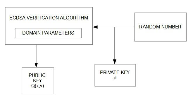 Figura 1 - Processo di generazione delle chiavi