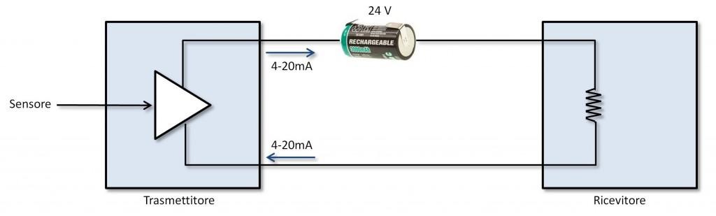 Figura 1: Loop per la trasmissione dati.