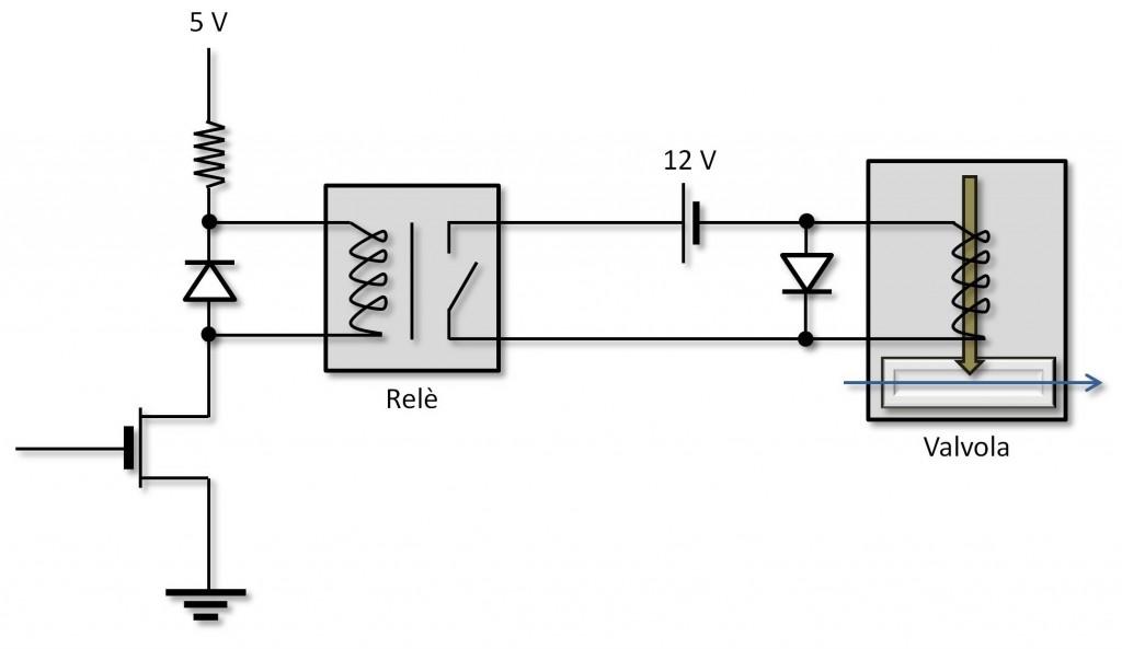 Figura 3: Controllo della valvola.