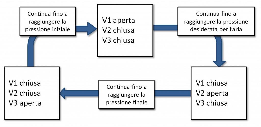 Figura 5: Ciclo di miscelazione.