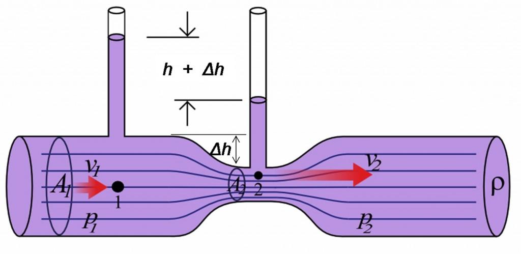 Figura 6: Tubo di Venturi.