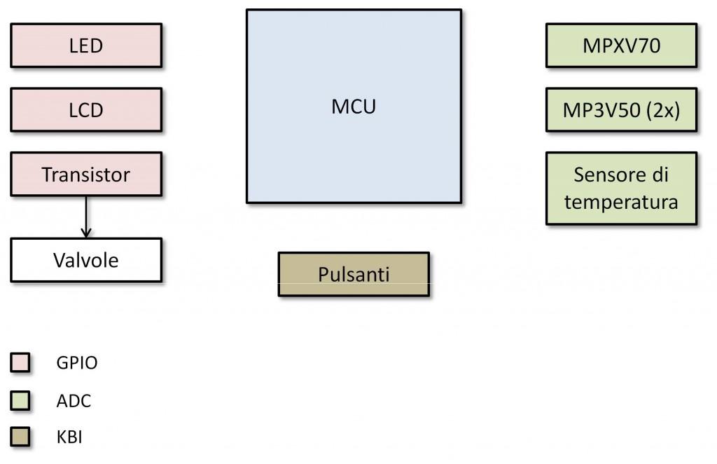 Figura 7: Aggiunta della MCU.