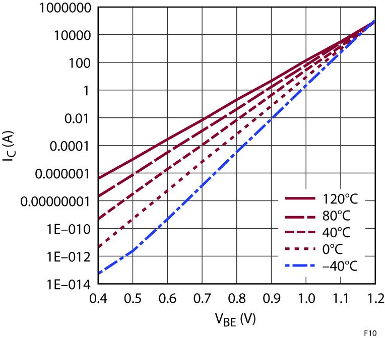 Figura 10: Corrente di collettore in funzione della tensione base-emettitore di un BJT
