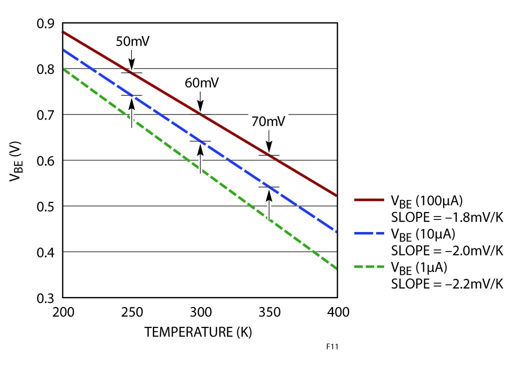 Figura 11: VBE in funzione della temperatura in un BJT