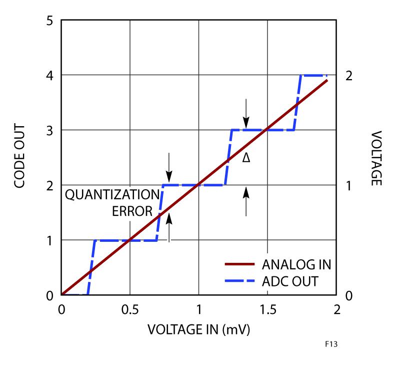 Figura 13: Errore di quantizzazione del convertitore A/D