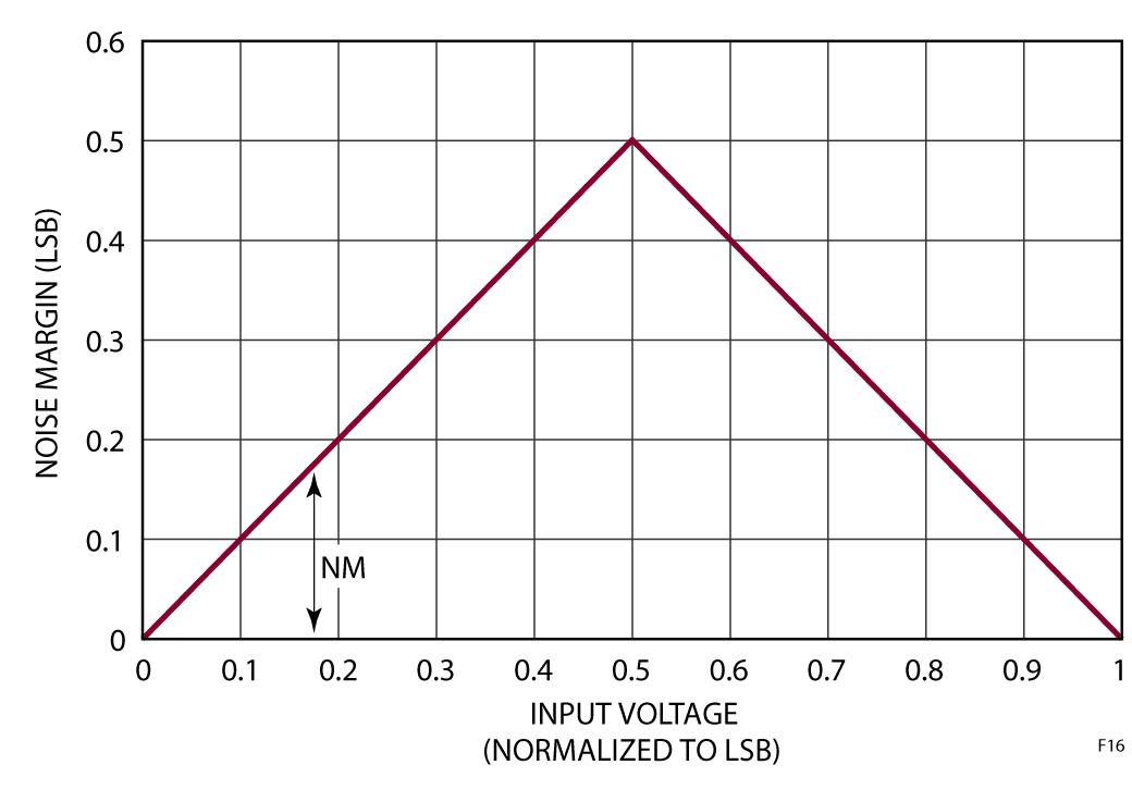 Figura 16: Margine di rumore per la tensione d'ingresso del convertitore A/D (normalizzata rispetto a un LSB del convertitore A/D)