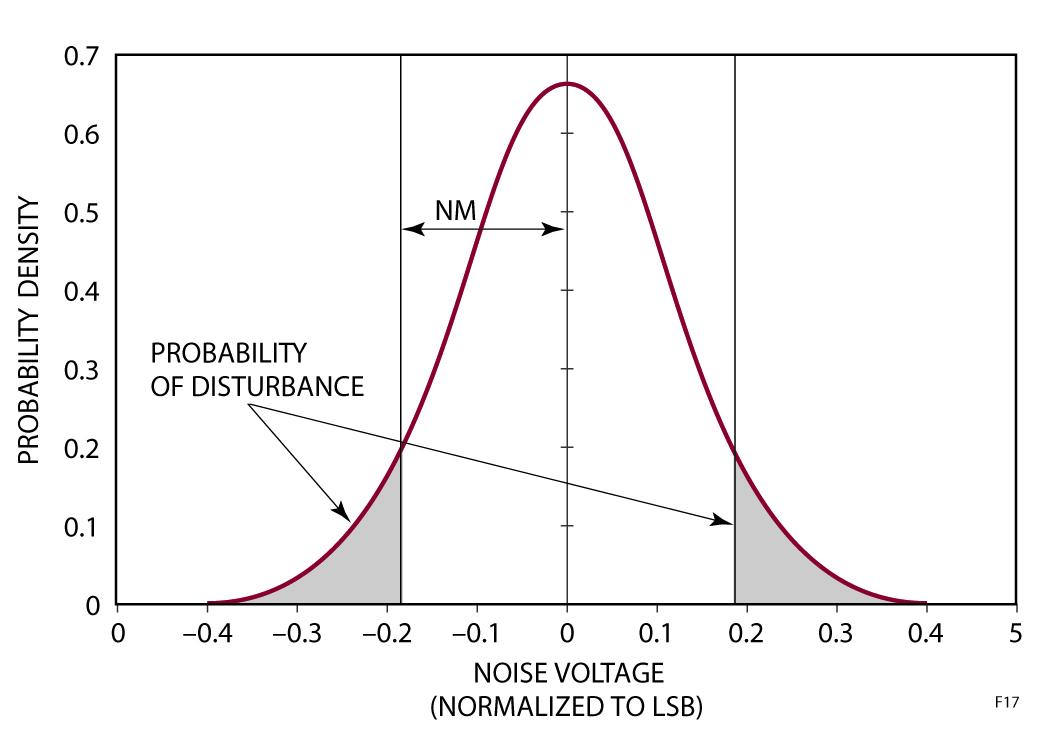 Figura 17: Distribuzione del rumore e probabilità di disturbo