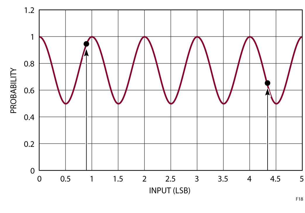 Figura 18: Probabilità di un disturbo di rumore in funzione della tensione d'ingresso del convertitore A/D