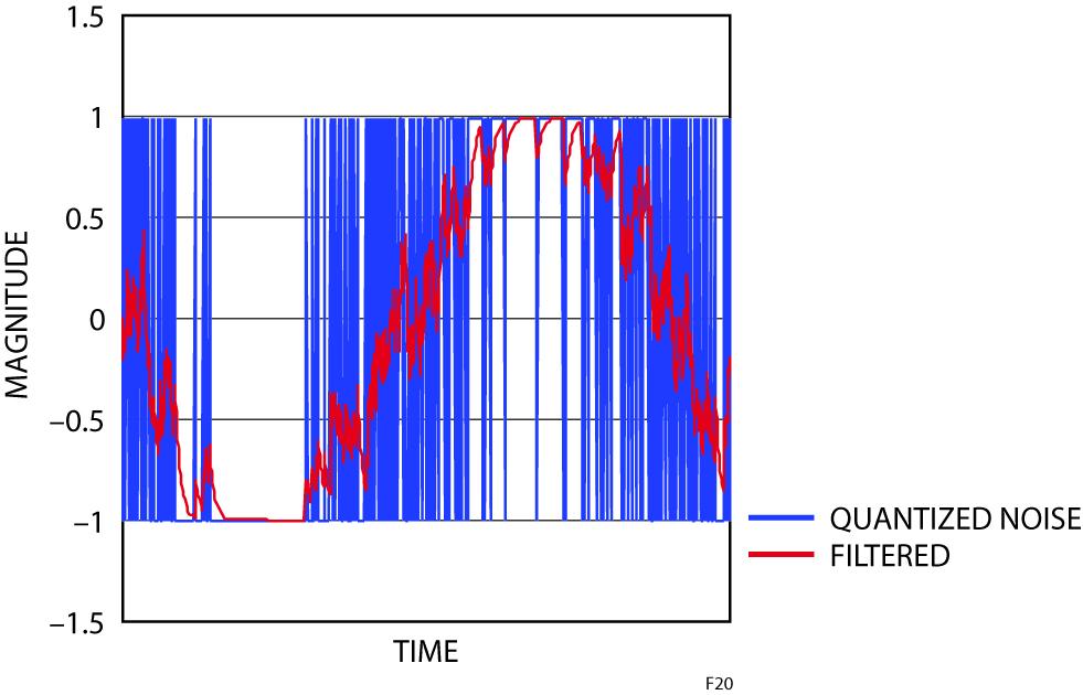Figura 20: Rumore quantizzato e risultato con l'uso di un filtro