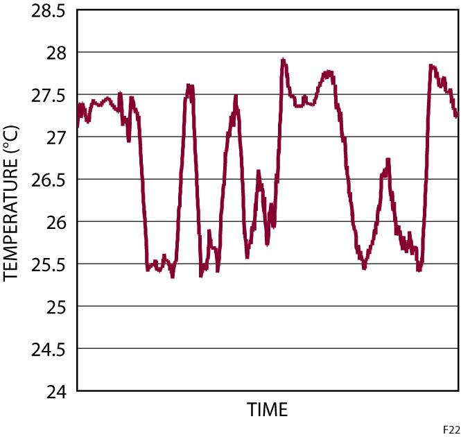 Figura 22: Media mobile delle temperature a temperatura ambiente