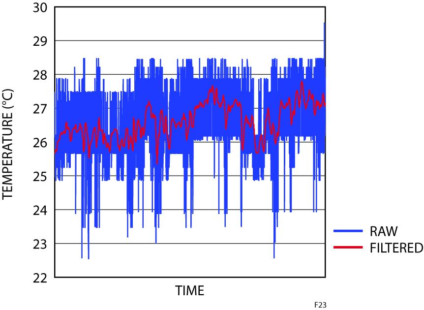 Figura 23: Misure di temperature con dithering elaborate mediante un filtro Butterworth