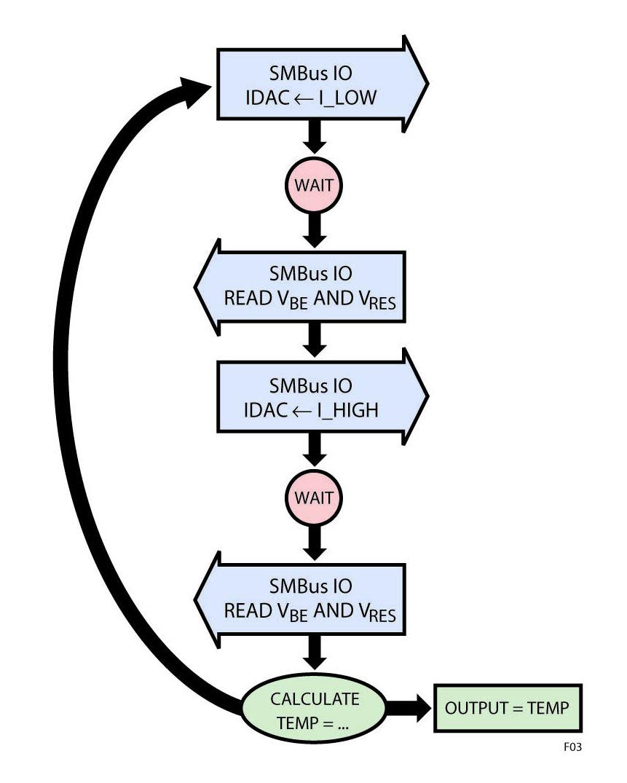 Figura 3: Diagramma di flusso della rilevazione della temperatura con l'LTC2970