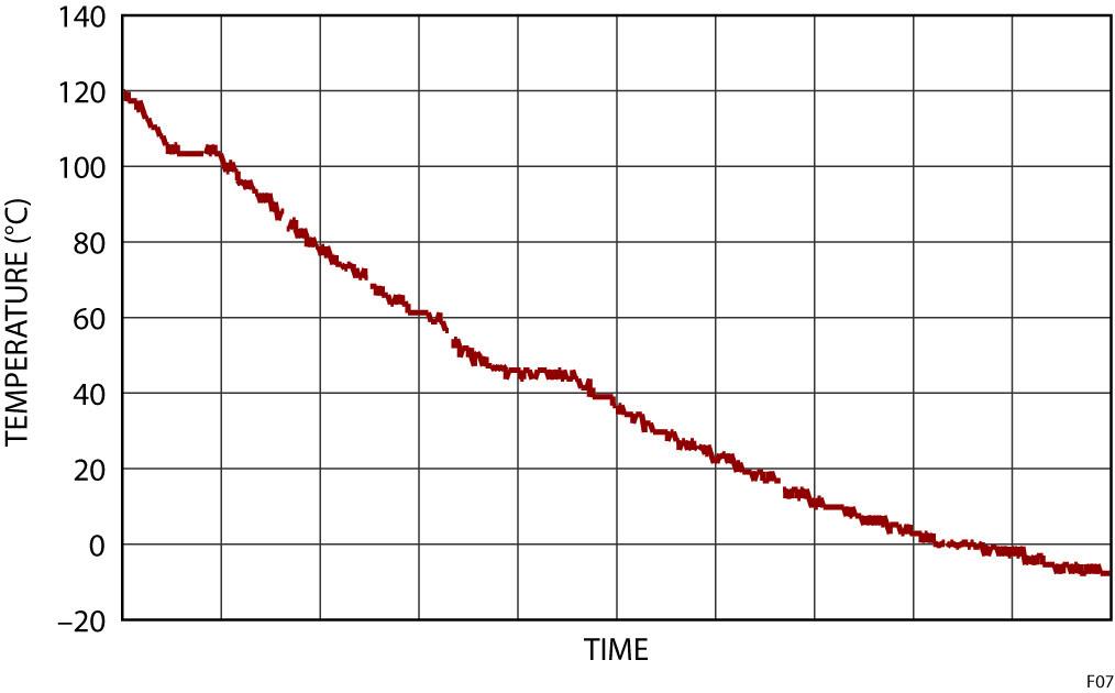 """Figura 7: Temperature calcolate durante una """"spazzolata"""" di temperature da +120°C a –10°C"""